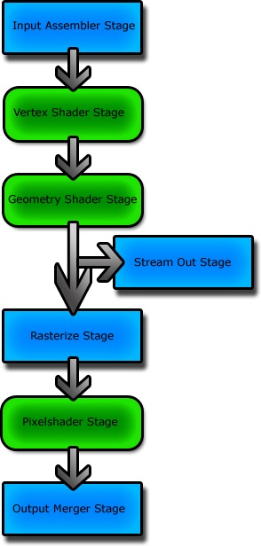 shaderstages